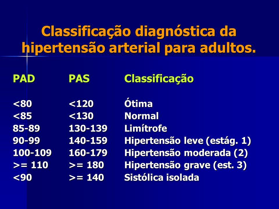Classificação diagnóstica da hipertensão arterial para adultos. PAD PASClassificação <80<120Ótima <85<130Normal 85-89130-139Limítrofe 90-99140-159Hipe