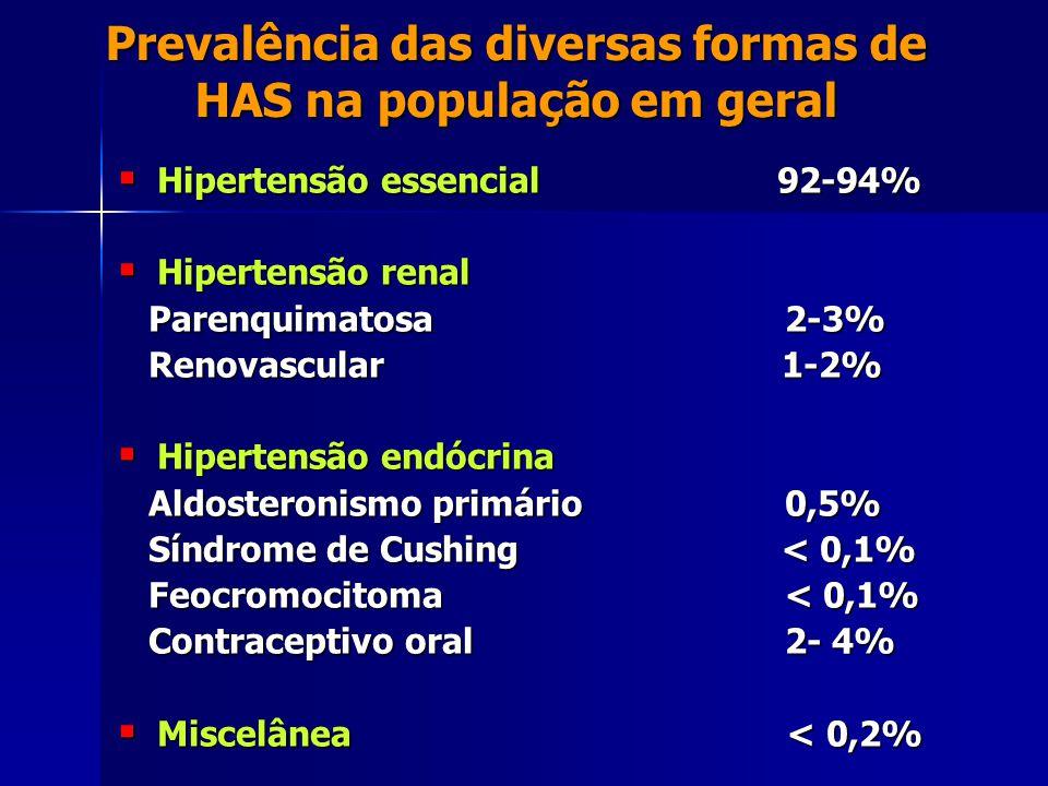 Prevalência das diversas formas de HAS na população em geral  Hipertensão essencial 92-94%  Hipertensão renal Parenquimatosa 2-3% Parenquimatosa 2-3% Renovascular 1-2% Renovascular 1-2%  Hipertensão endócrina Aldosteronismo primário 0,5% Aldosteronismo primário 0,5% Síndrome de Cushing < 0,1% Síndrome de Cushing < 0,1% Feocromocitoma < 0,1% Feocromocitoma < 0,1% Contraceptivo oral 2- 4% Contraceptivo oral 2- 4%  Miscelânea < 0,2%