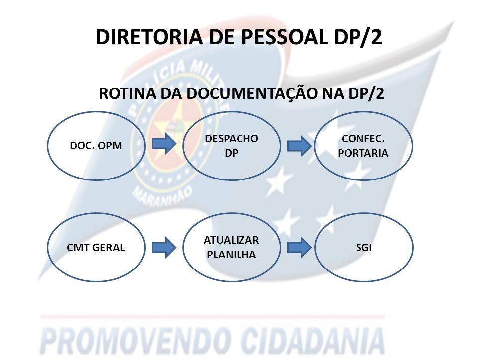 DIRETORIA DE PESSOAL DP/2 ROTINA DA DOCUMENTAÇÃO NA DP/2 DESPACHO DP DOC.