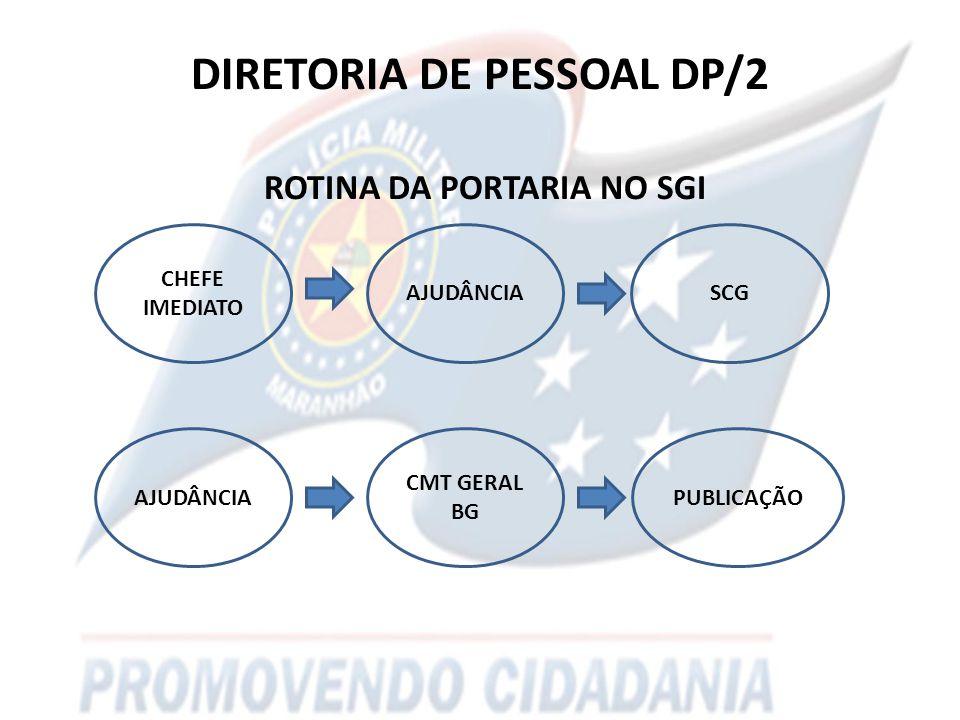 DIRETORIA DE PESSOAL DP/2 ROTINA DA PORTARIA NO SGI AJUDÂNCIA CHEFE IMEDIATO SCG AJUDÂNCIA CMT GERAL BG PUBLICAÇÃO