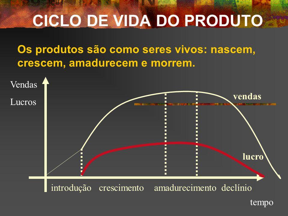 Razões: porque um produto entra em declínio.