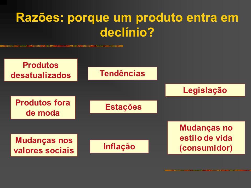 Tópicos de discussão: Fase de Declínio: Aumentar os investimentos .