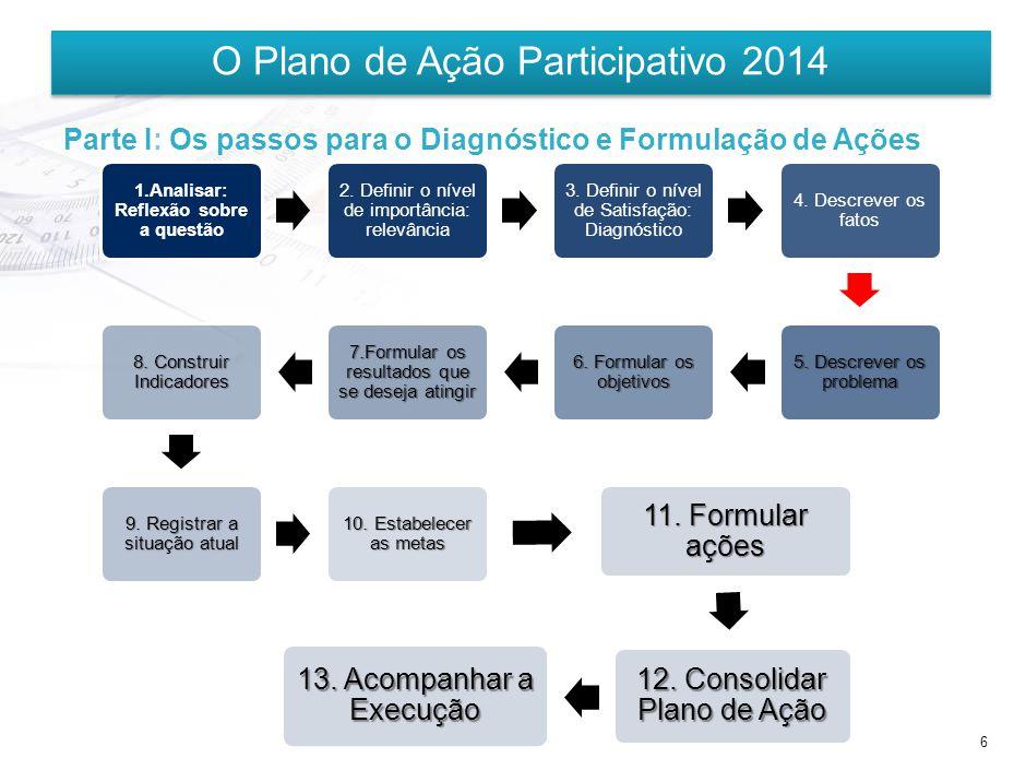 6 O Plano de Ação Participativo 2014 1.Analisar: Reflexão sobre a questão 2.