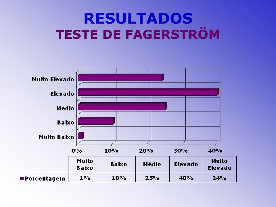 RESULTADOS TESTE DE FAGERSTRÖM