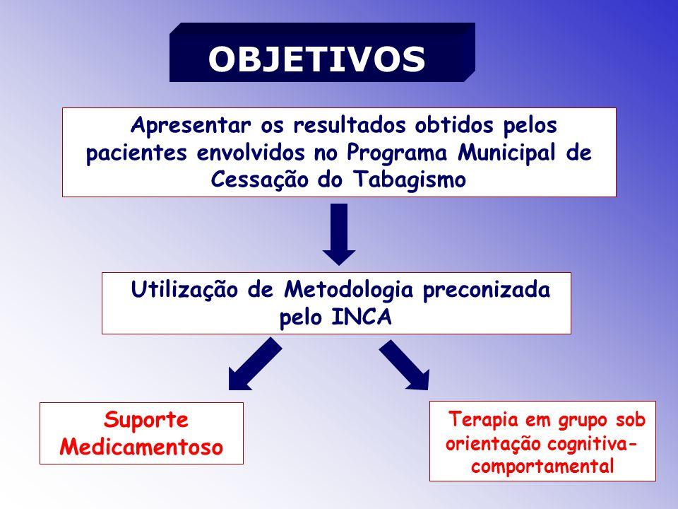 Apresentar os resultados obtidos pelos pacientes envolvidos no Programa Municipal de Cessação do Tabagismo Utilização de Metodologia preconizada pelo INCA Suporte Medicamentoso Terapia em grupo sob orientação cognitiva- comportamental OBJETIVOS