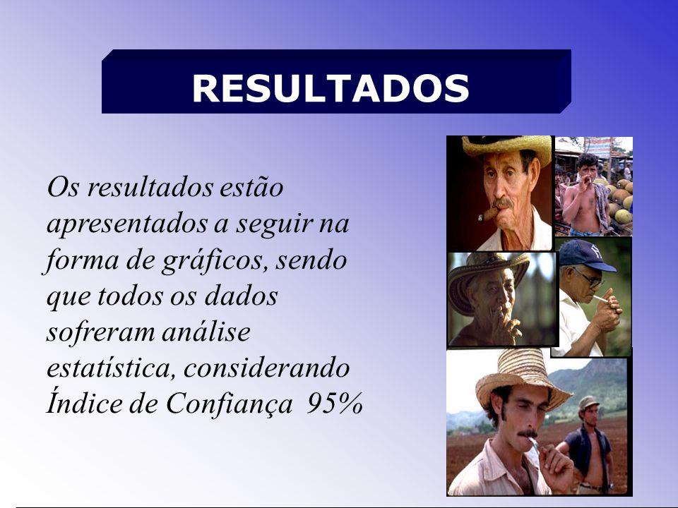 RESULTADOS Os resultados estão apresentados a seguir na forma de gráficos, sendo que todos os dados sofreram análise estatística, considerando Índice de Confiança 95%
