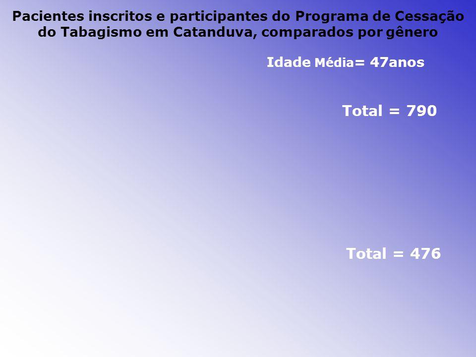 Pacientes inscritos e participantes do Programa de Cessação do Tabagismo em Catanduva, comparados por gênero Idade Média = 47anos Total = 790 Total = 476