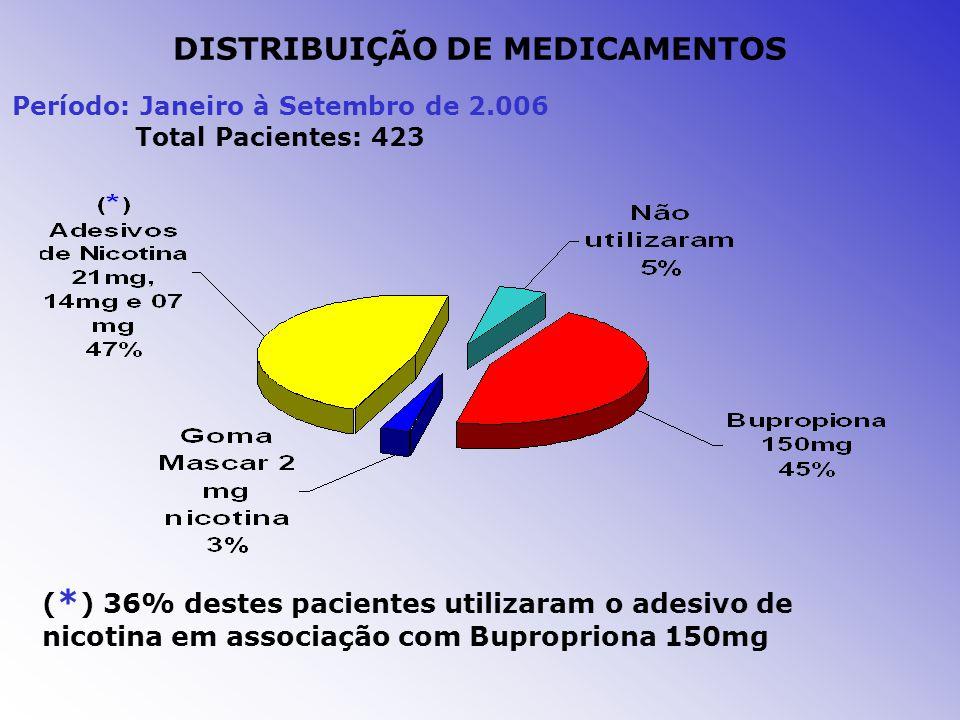 DISTRIBUIÇÃO DE MEDICAMENTOS Período: Janeiro à Setembro de 2.006 Total Pacientes: 423 ( * ) 36% destes pacientes utilizaram o adesivo de nicotina em associação com Bupropriona 150mg