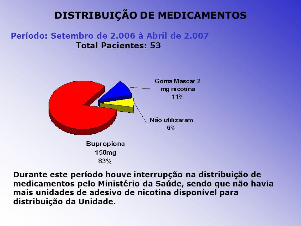DISTRIBUIÇÃO DE MEDICAMENTOS Período: Setembro de 2.006 à Abril de 2.007 Total Pacientes: 53 Durante este período houve interrupção na distribuição de medicamentos pelo Ministério da Saúde, sendo que não havia mais unidades de adesivo de nicotina disponível para distribuição da Unidade.