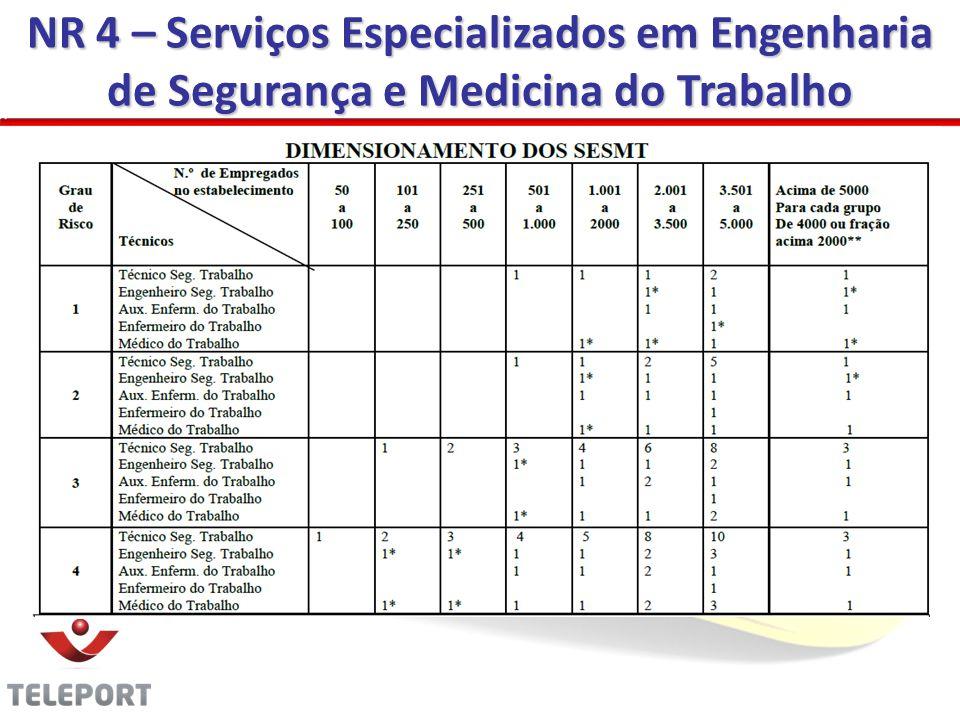 NR 4 – Atribuições do SESMT Aplicar os conhecimentos de engenharia de segurança e de medicina do trabalho; Determinar os Equipamentos de Proteção Individual - EPI, de acordo com a NR–6; 05