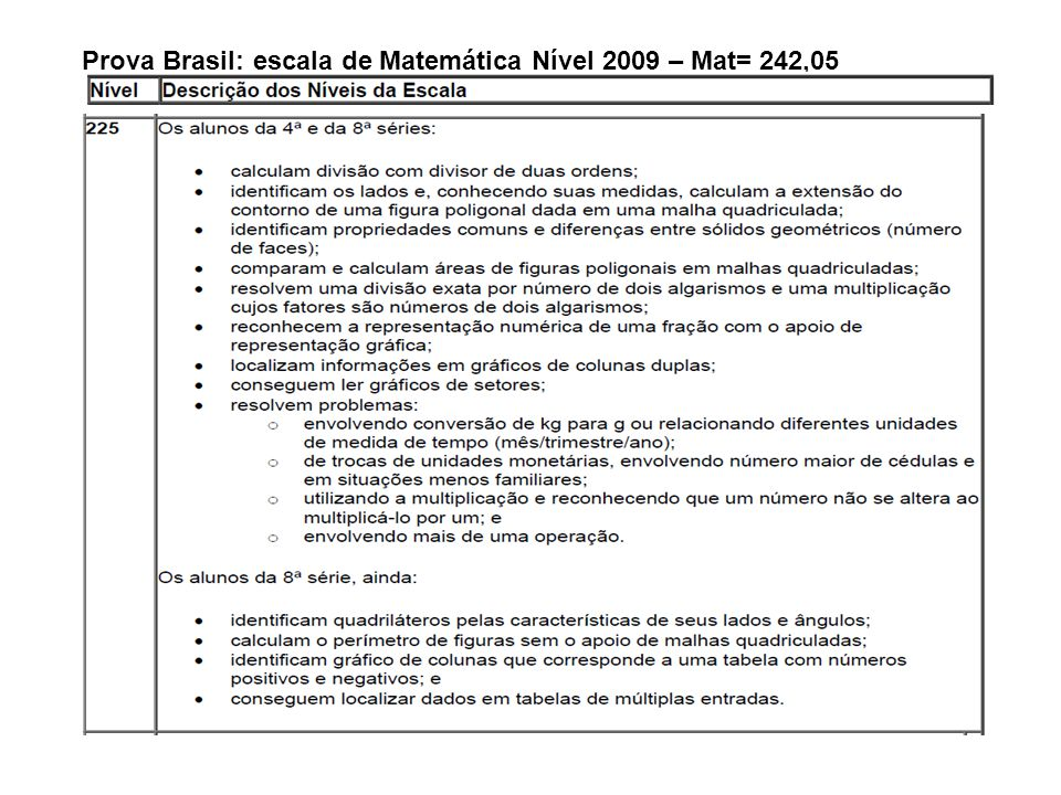 Prova Brasil: escala de Matemática Nível 2009 – Mat= 242,05