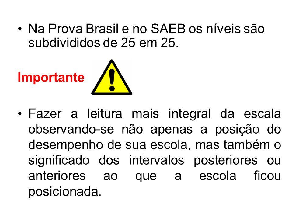 Na Prova Brasil e no SAEB os níveis são subdivididos de 25 em 25. Importante Fazer a leitura mais integral da escala observando-se não apenas a posiçã