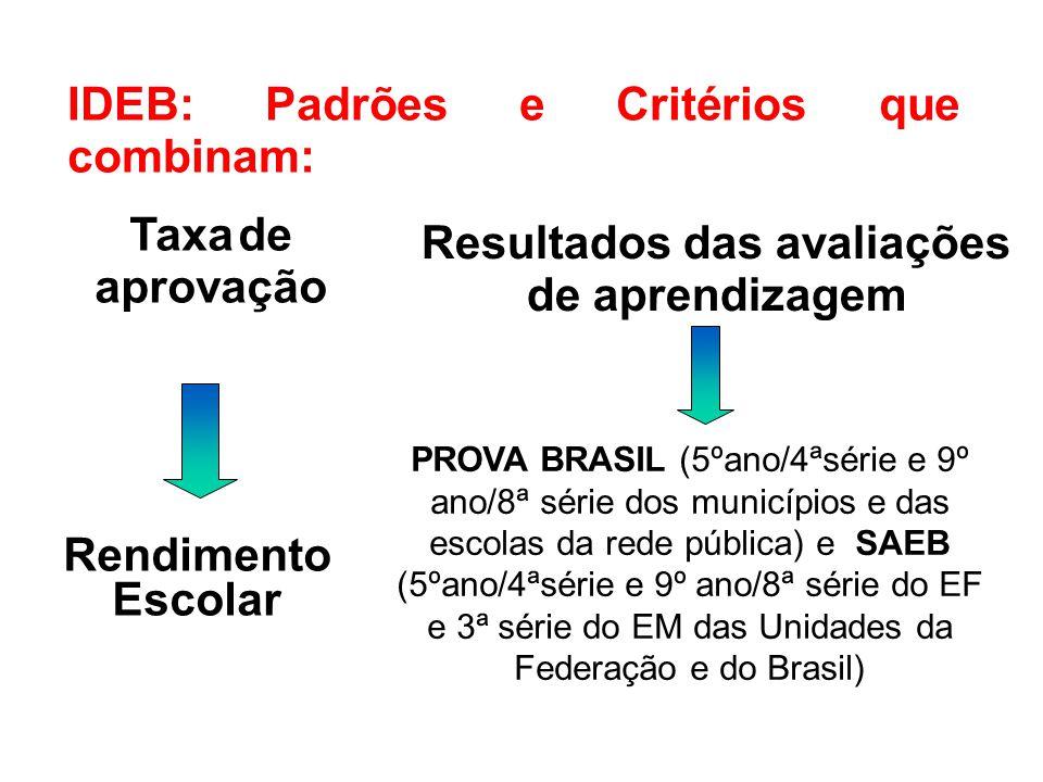 IDEB: Padrões e Critérios que combinam: Taxa de aprovação Resultados das avaliações de aprendizagem Rendimento Escolar PROVA BRASIL (5ºano/4ªsérie e 9