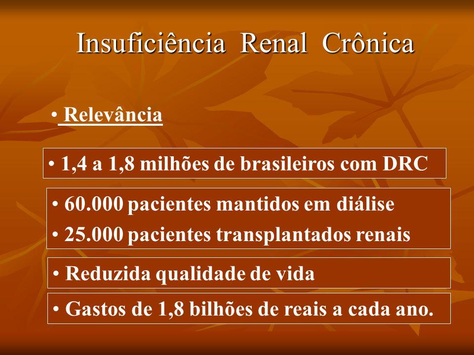 Relevância Insuficiência Renal Crônica 1,4 a 1,8 milhões de brasileiros com DRC. 60.000 pacientes mantidos em diálise 25.000 pacientes transplantados