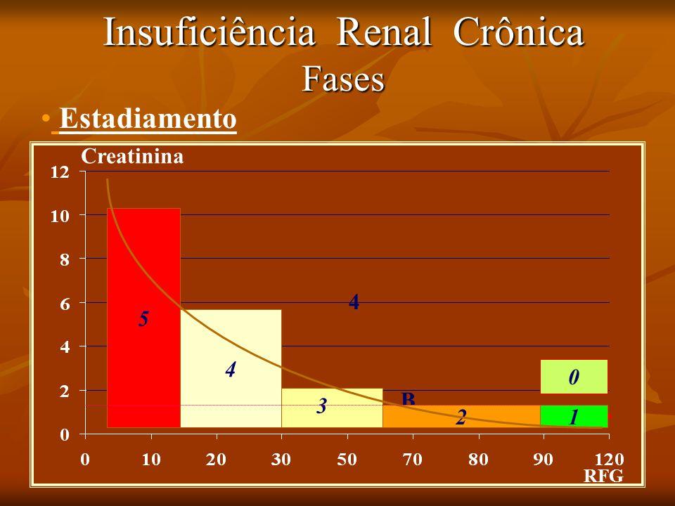 Insuficiência Renal Crônica Fases RFG Creatinina 5 4 1 B Estadiamento 2 3 0 4