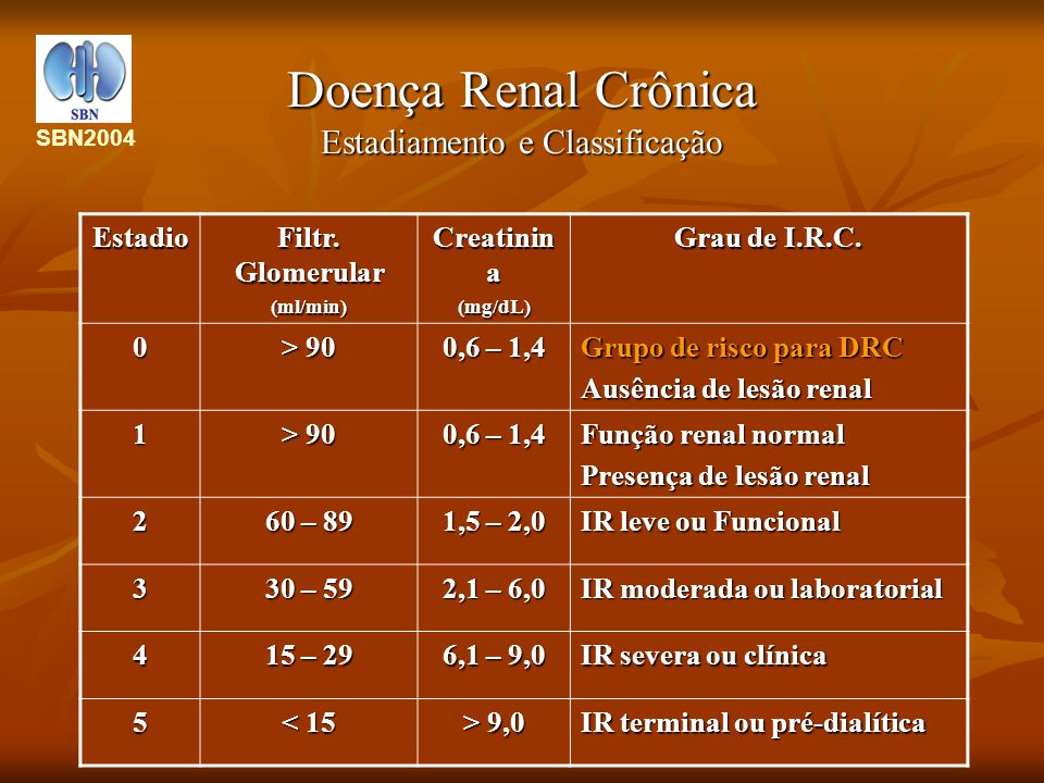 Doença Renal Crônica Estadiamento e Classificação Estadio Filtr. Glomerular (ml/min) Creatinin a (mg/dL) Grau de I.R.C. 0 > 90 0,6 – 1,4 Grupo de risc