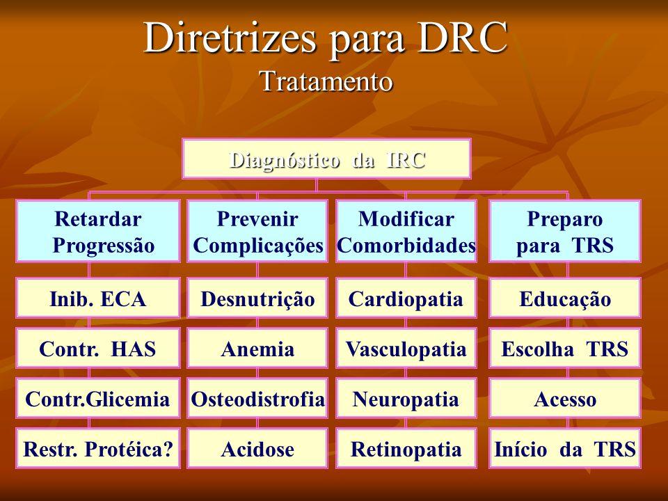 Diretrizes para DRC Tratamento Restr.Protéica. Contr.Glicemia Contr.