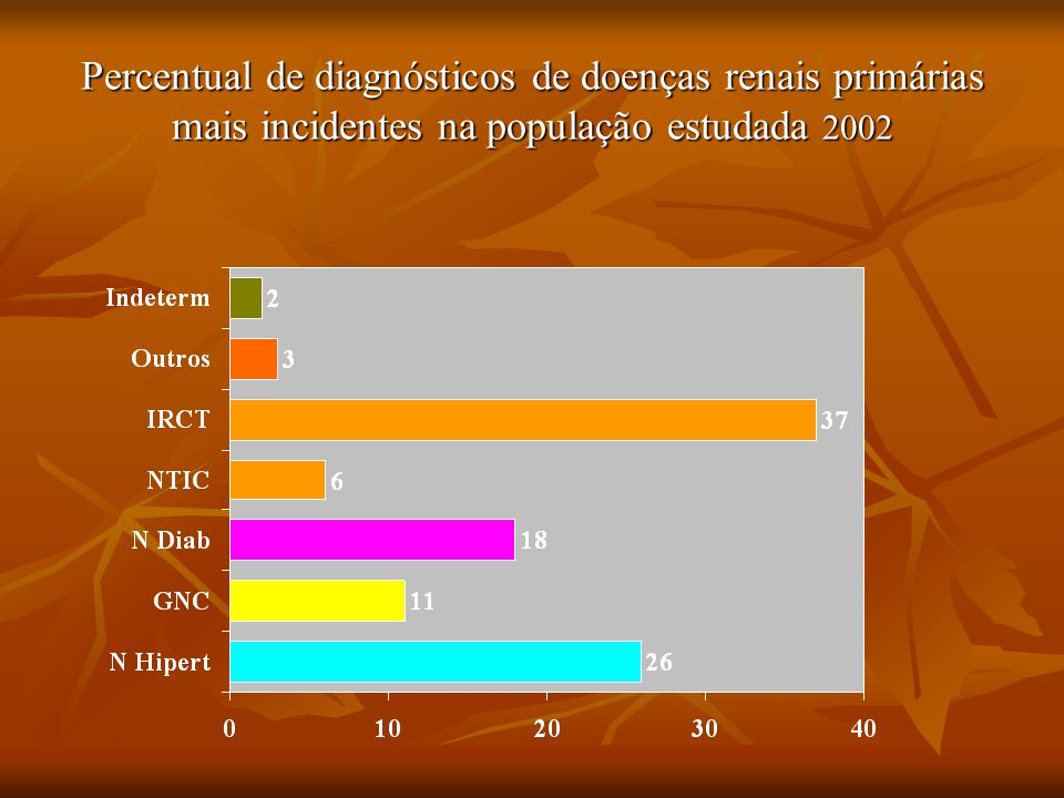 Percentual de diagnósticos de doenças renais primárias mais incidentes na população estudada 2002