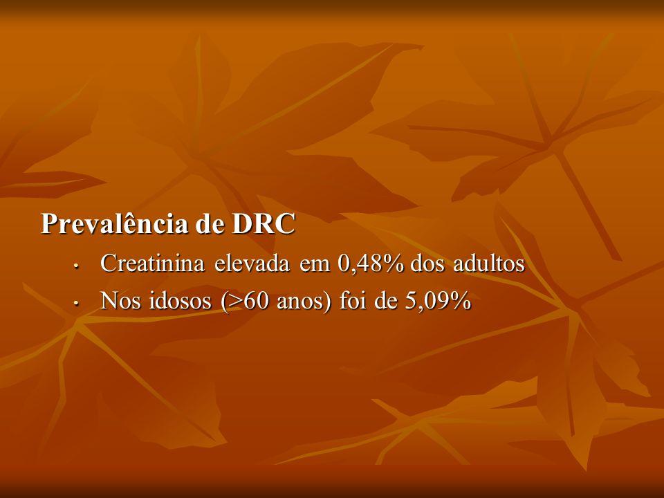 Prevalência de DRC Creatinina elevada em 0,48% dos adultos Creatinina elevada em 0,48% dos adultos Nos idosos (>60 anos) foi de 5,09% Nos idosos (>60