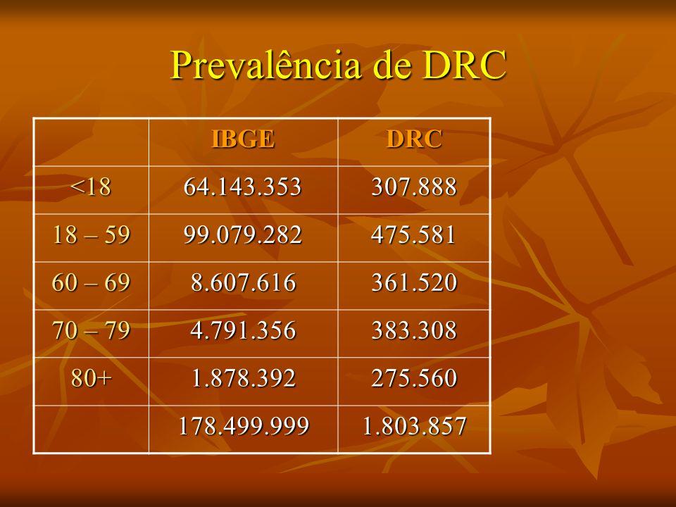 Prevalência de DRC IBGEDRC <1864.143.353307.888 18 – 59 99.079.282475.581 60 – 69 8.607.616361.520 70 – 79 4.791.356383.308 80+1.878.392275.560 178.499.9991.803.857