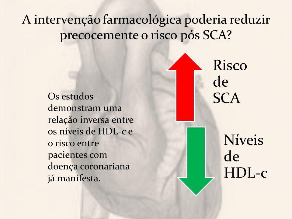 A intervenção farmacológica poderia reduzir precocemente o risco pós SCA.