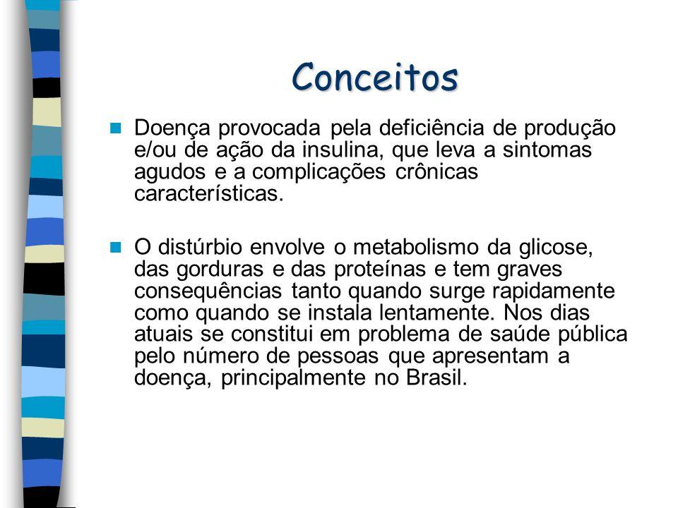 Condição Glicemia de Jejum Normal Menor do que 100mg/dL (miligramas por decilitro) Pré-diabetes Entre 100 mg/dL - 125 mg/dL Diabetes Acima de 126 mg/dL em dois ou mais testes