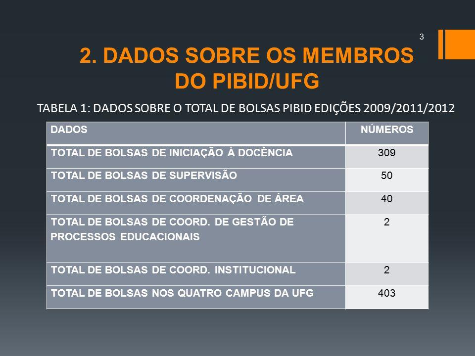 2. DADOS SOBRE OS MEMBROS DO PIBID/UFG DADOSNÚMEROS TOTAL DE BOLSAS DE INICIAÇÃO À DOCÊNCIA309 TOTAL DE BOLSAS DE SUPERVISÃO50 TOTAL DE BOLSAS DE COOR