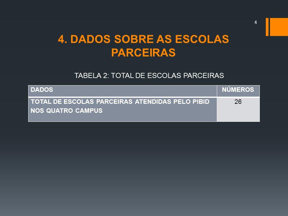 4. DADOS SOBRE AS ESCOLAS PARCEIRAS DADOSNÚMEROS TOTAL DE ESCOLAS PARCEIRAS ATENDIDAS PELO PIBID NOS QUATRO CAMPUS 26 TABELA 2: TOTAL DE ESCOLAS PARCE