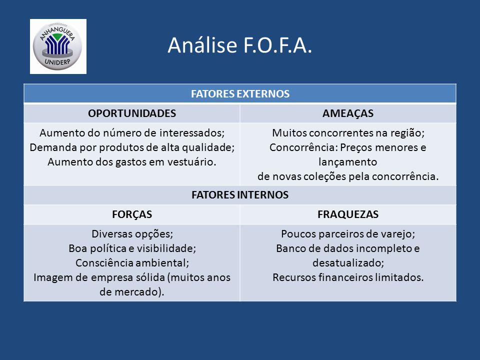Análise F.O.F.A. FATORES EXTERNOS OPORTUNIDADESAMEAÇAS Aumento do número de interessados; Demanda por produtos de alta qualidade; Aumento dos gastos e
