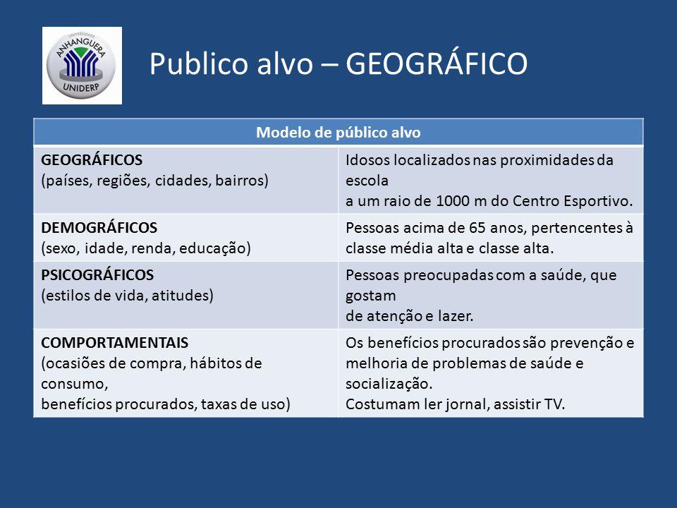 Publico alvo – GEOGRÁFICO Modelo de público alvo GEOGRÁFICOS (países, regiões, cidades, bairros) Idosos localizados nas proximidades da escola a um raio de 1000 m do Centro Esportivo.