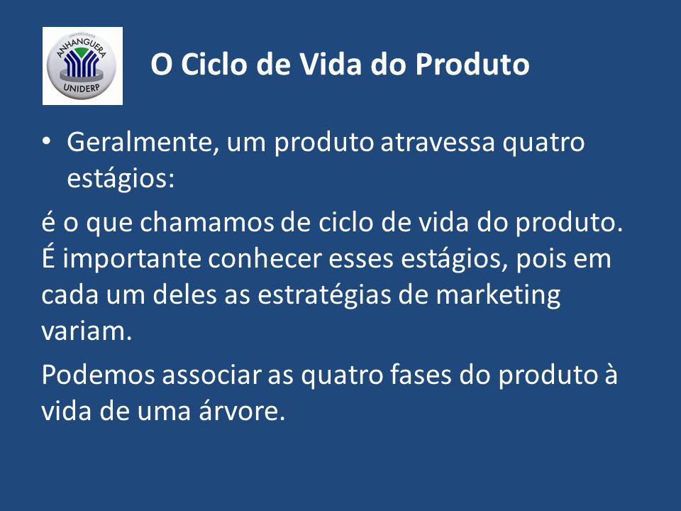 O Ciclo de Vida do Produto Geralmente, um produto atravessa quatro estágios: é o que chamamos de ciclo de vida do produto.