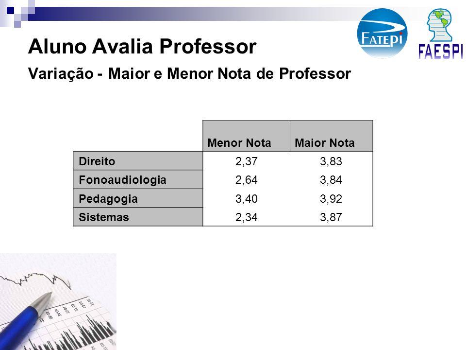 Aluno Avalia Professor Variação - Maior e Menor Nota de Professor Menor NotaMaior Nota Direito2,373,83 Fonoaudiologia2,643,84 Pedagogia3,403,92 Sistemas2,343,87