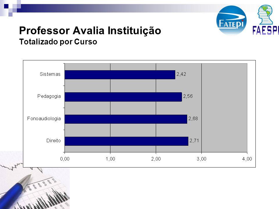 Professor Avalia Instituição Totalizado por Curso