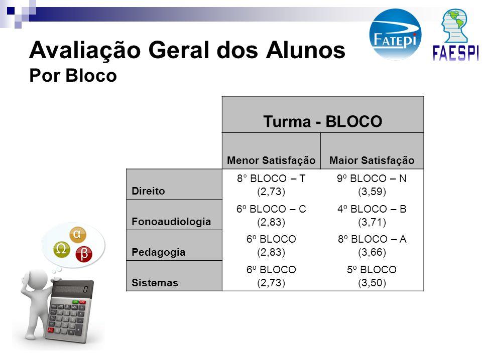Avaliação Geral dos Alunos Por Bloco Turma - BLOCO Menor SatisfaçãoMaior Satisfação Direito 8° BLOCO – T (2,73) 9º BLOCO – N (3,59) Fonoaudiologia 6º BLOCO – C (2,83) 4º BLOCO – B (3,71) Pedagogia 6º BLOCO (2,83) 8º BLOCO – A (3,66) Sistemas 6º BLOCO (2,73) 5º BLOCO (3,50)