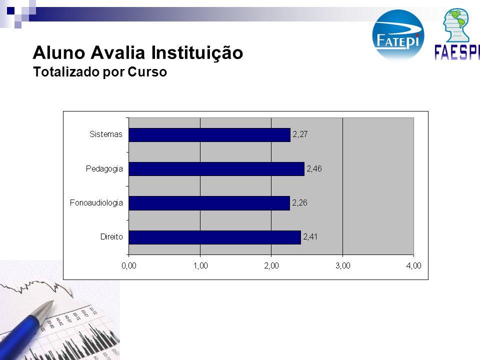 Aluno Avalia Instituição Totalizado por Curso