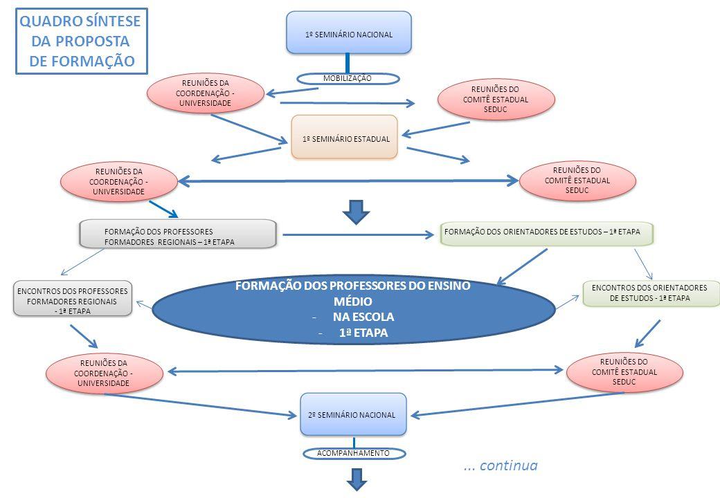 MOBILIZAÇÃO REUNIÕES DA COORDENAÇÃO - UNIVERSIDADE REUNIÕES DO COMITÊ ESTADUAL SEDUC REUNIÕES DO COMITÊ ESTADUAL SEDUC FORMAÇÃO DOS PROFESSORES DO ENSINO MÉDIO -NA ESCOLA -1ª ETAPA 1º SEMINÁRIO NACIONAL ACOMPANHAMENTO 1º SEMINÁRIO ESTADUAL REUNIÕES DA COORDENAÇÃO - UNIVERSIDADE REUNIÕES DO COMITÊ ESTADUAL SEDUC REUNIÕES DO COMITÊ ESTADUAL SEDUC REUNIÕES DO COMITÊ ESTADUAL SEDUC REUNIÕES DO COMITÊ ESTADUAL SEDUC FORMAÇÃO DOS PROFESSORES FORMADORES REGIONAIS – 1ª ETAPA FORMAÇÃO DOS ORIENTADORES DE ESTUDOS – 1ª ETAPA ENCONTROS DOS PROFESSORES FORMADORES REGIONAIS - 1ª ETAPA ENCONTROS DOS ORIENTADORES DE ESTUDOS - 1ª ETAPA 2º SEMINÁRIO NACIONAL...