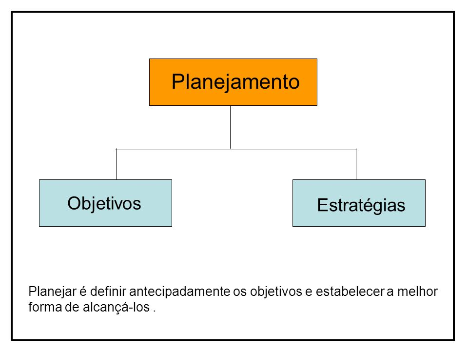 Objetivos Estratégias Planejamento Planejar é definir antecipadamente os objetivos e estabelecer a melhor forma de alcançá-los.
