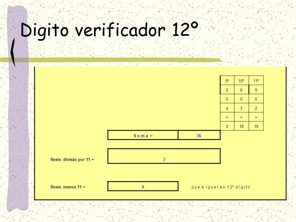 Digito verificador 11º (E x c e t o S P e M G ) I S C R I Ç Ã OU F1ºDV2ºDV 1º2º3º4º5º6º7º8º9º10º11º12º 066012300698 N ú m e r o d o T í t u l oXXXXXXXXXXXX 98765432 ======== 0484205890 S o m a =112 Resto divisão por 11 =29 Resto menos 11 =9 q u e é i g u a l a o 11º d í g i t o