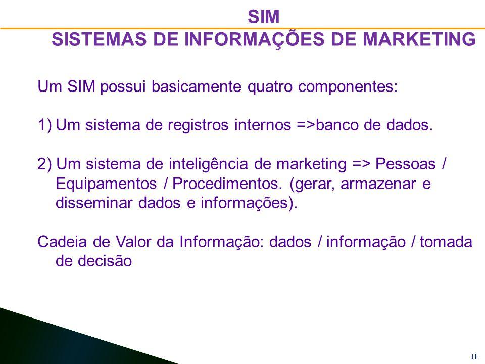 11 Um SIM possui basicamente quatro componentes: 1)Um sistema de registros internos =>banco de dados.