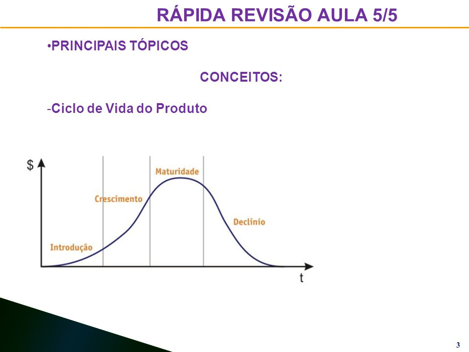 3 RÁPIDA REVISÃO AULA 5/5 PRINCIPAIS TÓPICOS CONCEITOS: -Ciclo de Vida do Produto