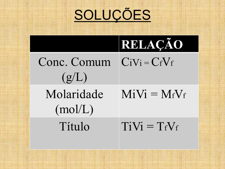 SOLUÇÕES Assim temos: RELAÇÃO Conc. Comum (g/L) C iV i = C f V f Molaridade (mol/L) MiVi = M f V f TítuloTiVi = T f V f
