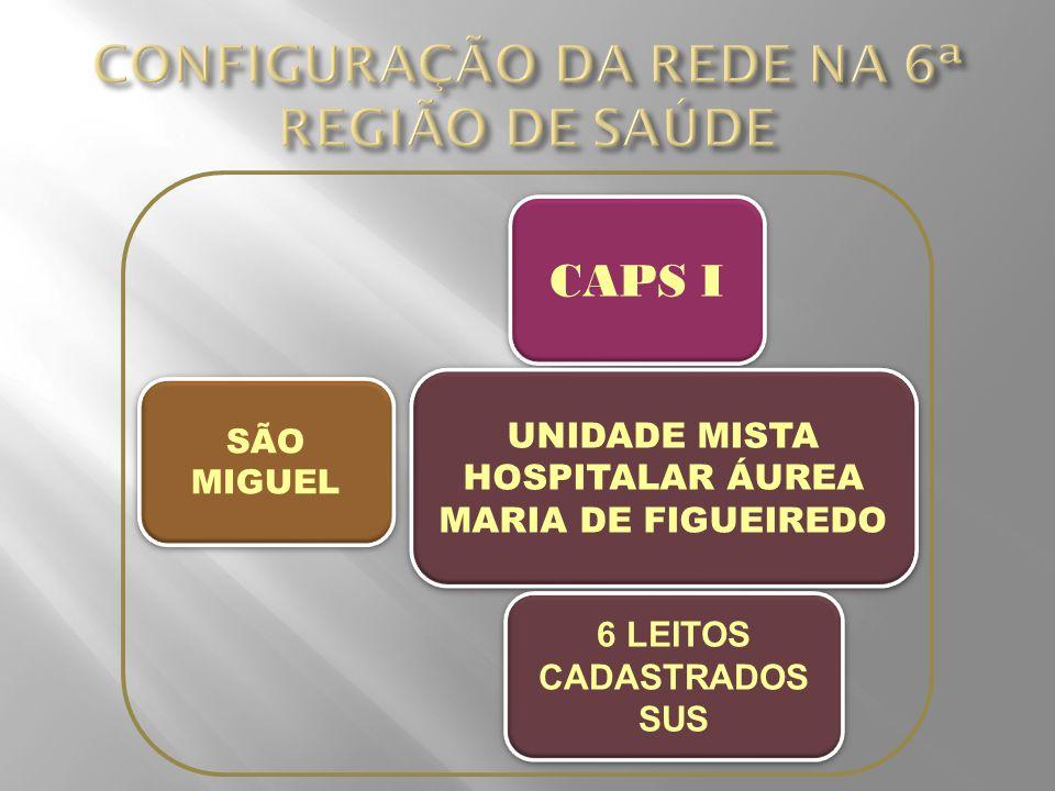 CAPS I SÃO MIGUEL UNIDADE MISTA HOSPITALAR ÁUREA MARIA DE FIGUEIREDO 6 LEITOS CADASTRADOS SUS