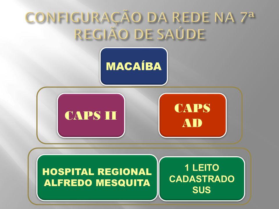 MACAÍBA CAPS AD HOSPITAL REGIONAL ALFREDO MESQUITA 1 LEITO CADASTRADO SUS CAPS II