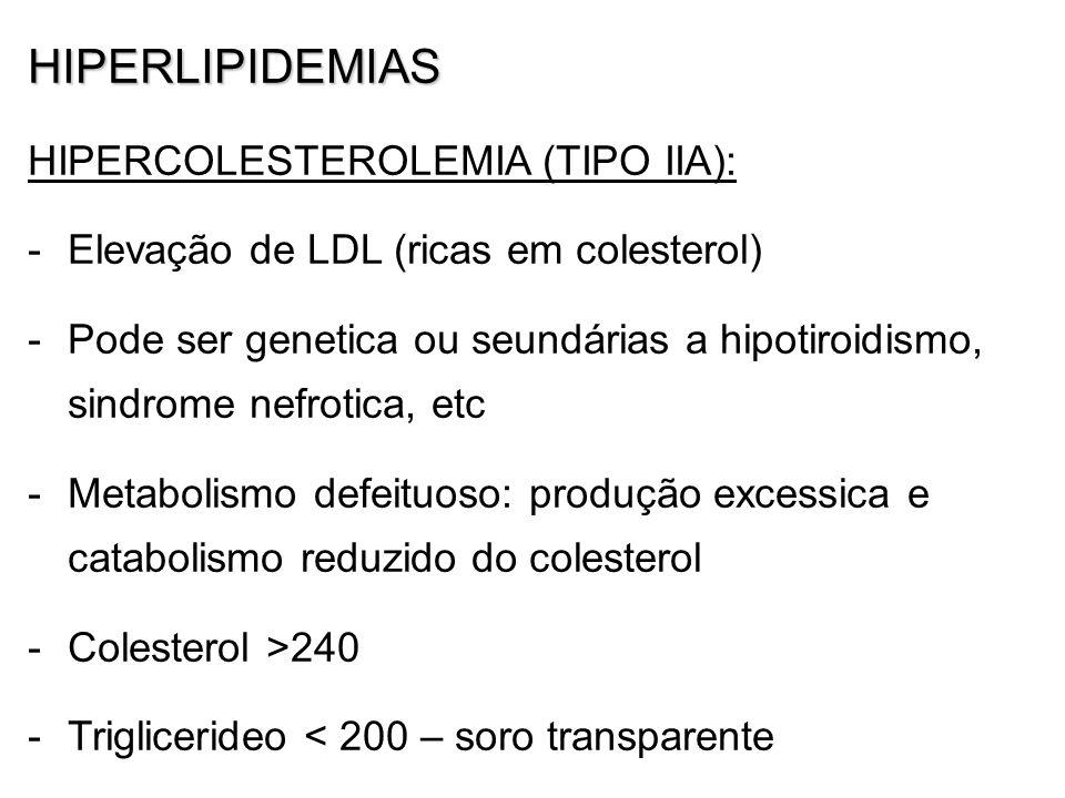 HIPERLIPIDEMIAS HIPERCOLESTEROLEMIA (TIPO IIA): -Elevação de LDL (ricas em colesterol) -Pode ser genetica ou seundárias a hipotiroidismo, sindrome nefrotica, etc -Metabolismo defeituoso: produção excessica e catabolismo reduzido do colesterol -Colesterol >240 -Triglicerideo < 200 – soro transparente