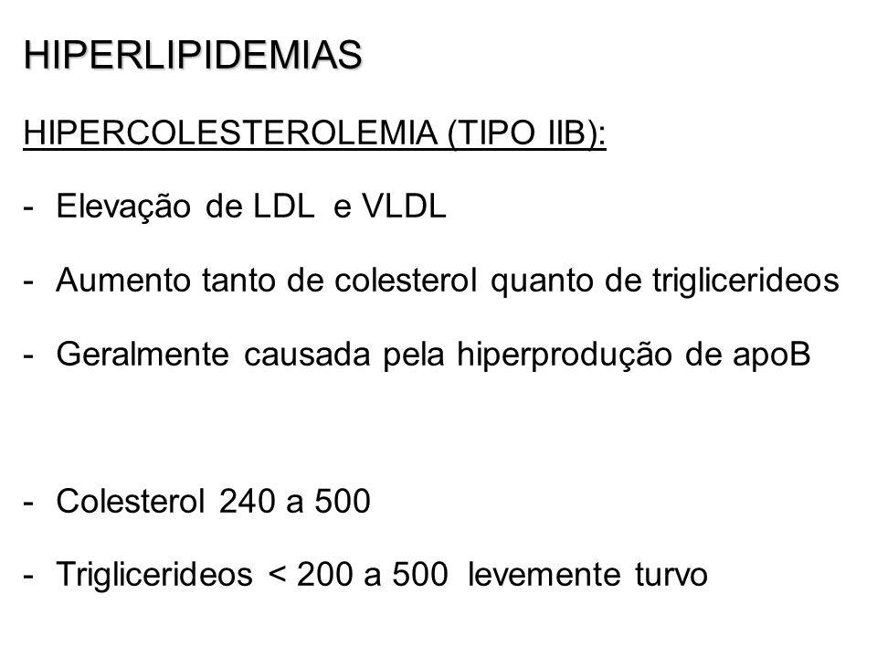 HIPERLIPIDEMIAS HIPERCOLESTEROLEMIA (TIPO IIB): -Elevação de LDL e VLDL -Aumento tanto de colesterol quanto de triglicerideos -Geralmente causada pela hiperprodução de apoB -Colesterol 240 a 500 -Triglicerideos < 200 a 500 levemente turvo