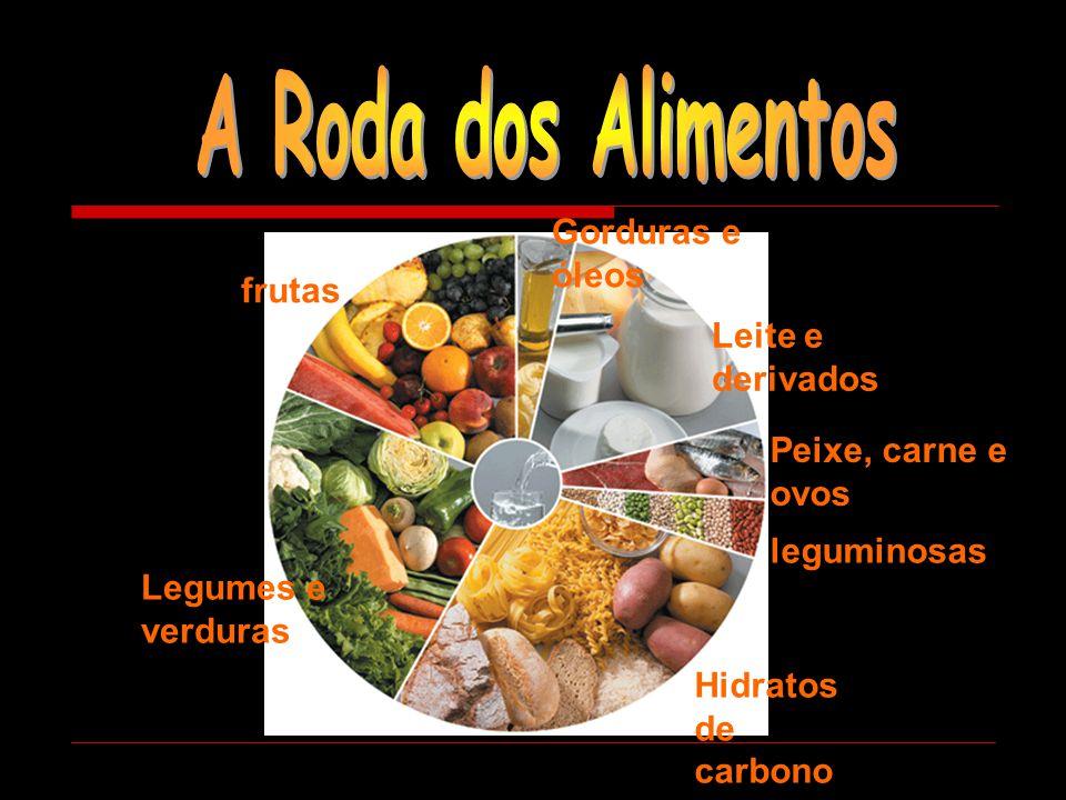 Hidratos de carbono Legumes e verduras frutas Gorduras e óleos Leite e derivados Peixe, carne e ovos leguminosas