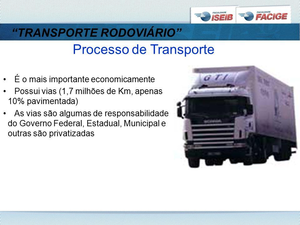 TRANSPORTE RODOVIÁRIO Processo de Transporte É o mais importante economicamente Possui vias (1,7 milhões de Km, apenas 10% pavimentada) As vias são algumas de responsabilidade do Governo Federal, Estadual, Municipal e outras são privatizadas