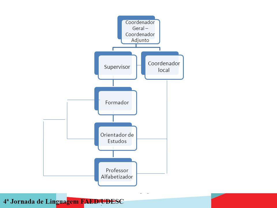 4ª Jornada de Linguagem FAED/UDESC Coordenador Geral – Coordenador Adjunto Supervisor Formador Orientador de Estudos Professor Alfabetizador Coordenad
