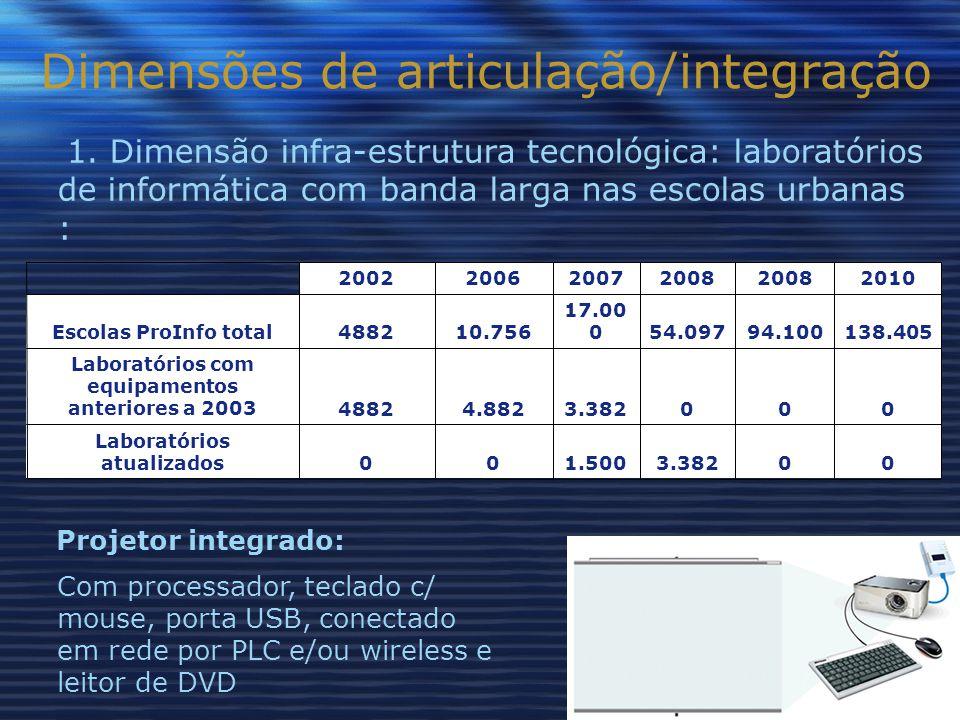 Dimensões de articulação/integração 1.