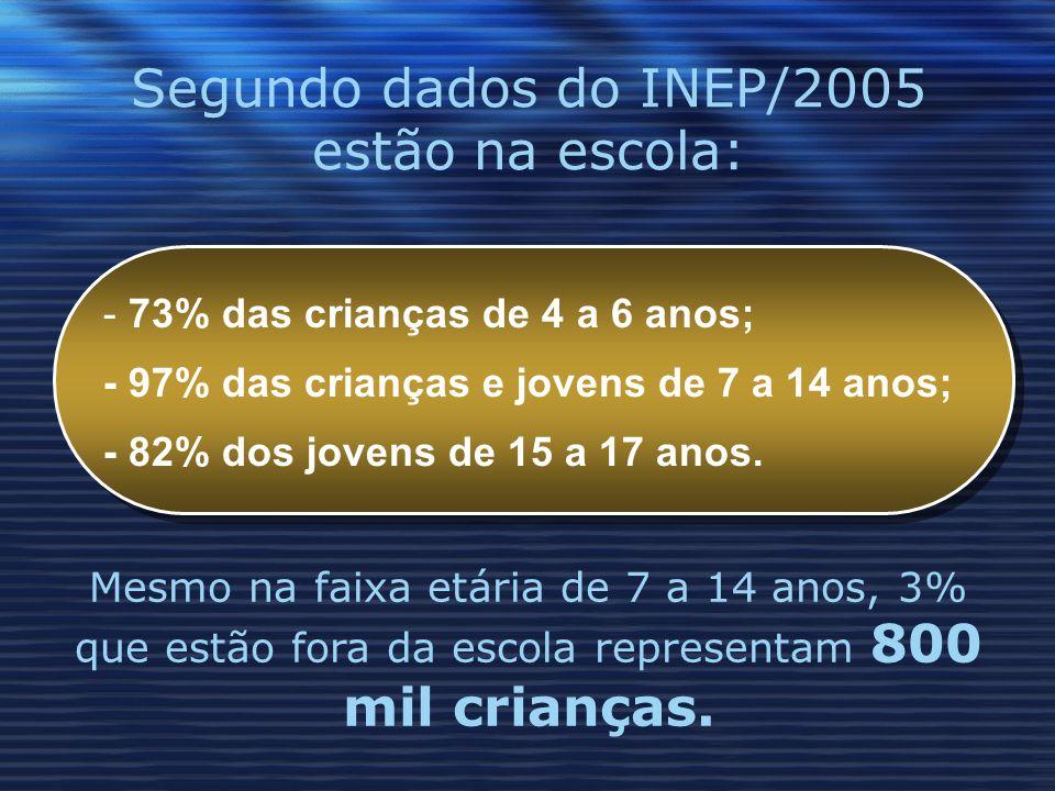 Segundo dados do INEP/2005 estão na escola: - 73% das crianças de 4 a 6 anos; - 97% das crianças e jovens de 7 a 14 anos; - 82% dos jovens de 15 a 17 anos.
